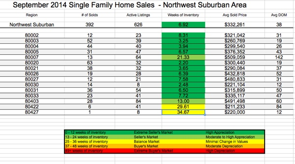 Northwest Denver Region Real Estate Sales Statistics