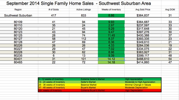 Southwest Metro Denver Region Real Estate Sales Statistics
