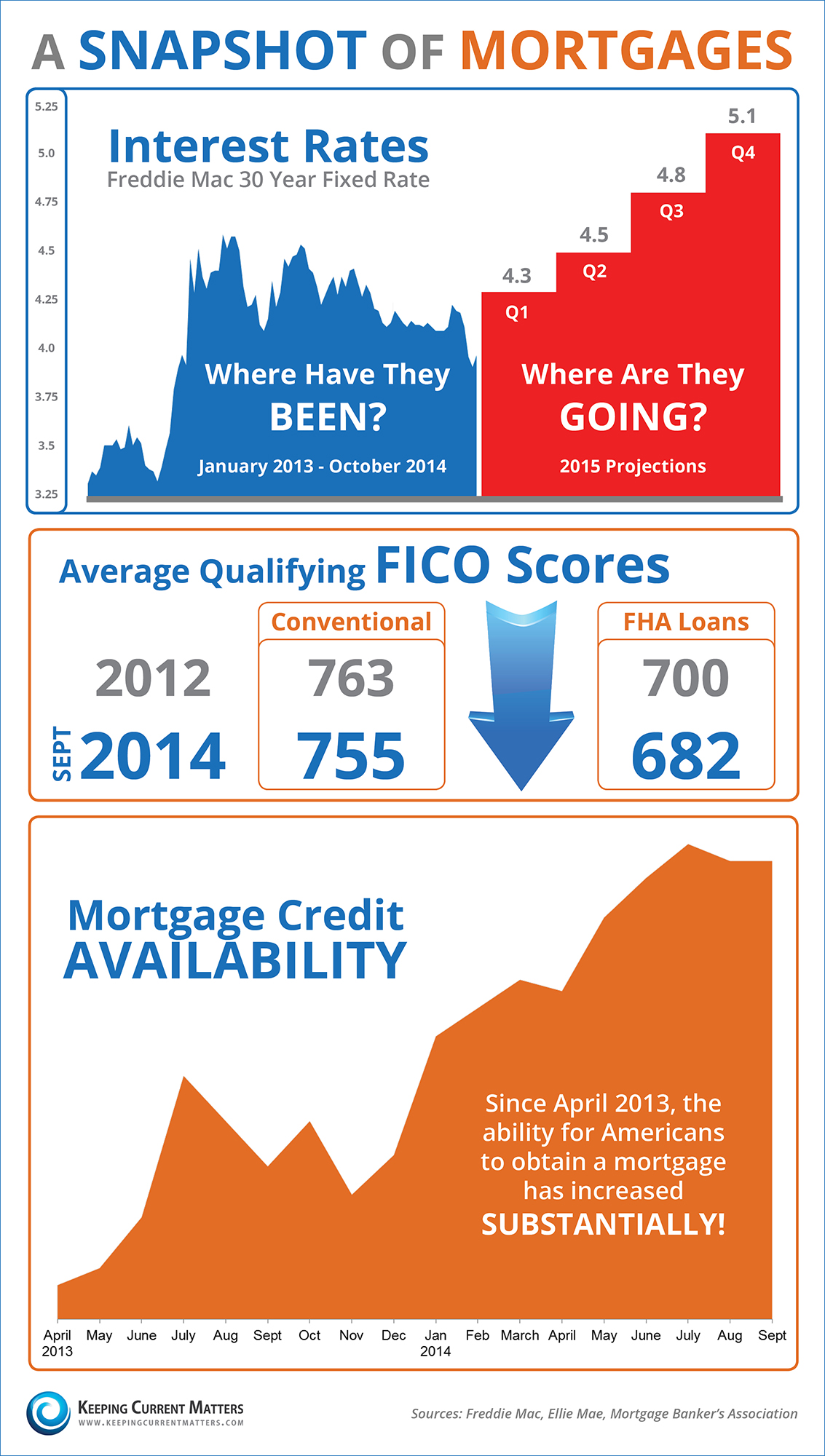 A snapshot infographic of mortgages