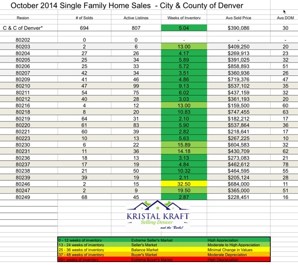 City and County of Denver Real Estate Statistics October 2014