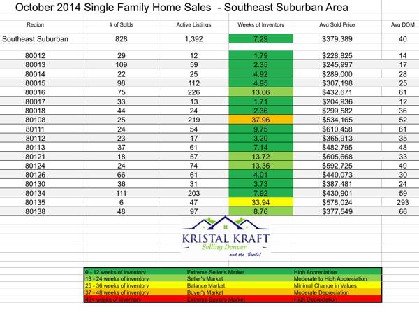 SE Region Metro Denver Real Estate Market Report