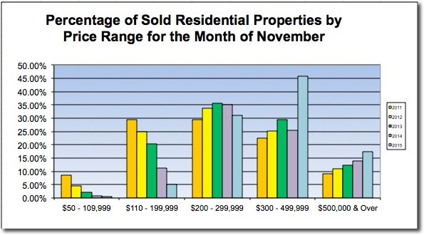 Sold Homes by Price - Denver 11-2015