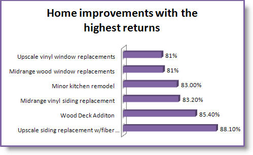 Home Improvements with the highest returns