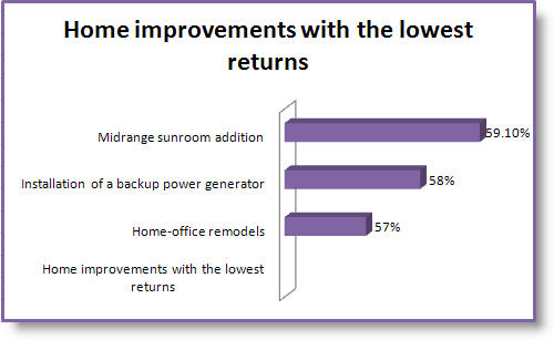 Home Improvements that bring low returns