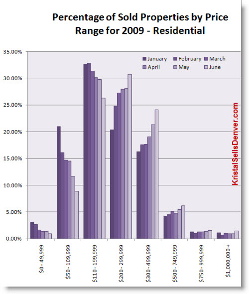 June2009-DenverRealEstate-price