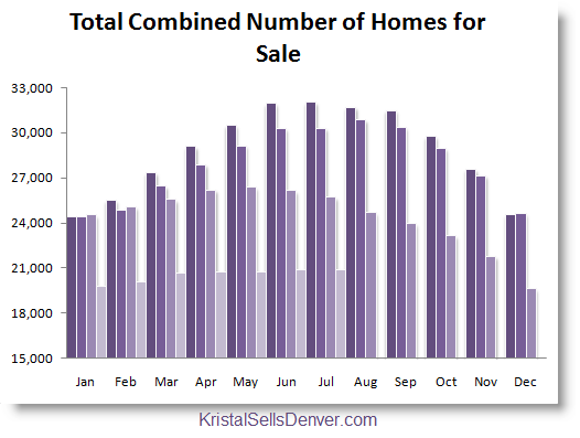 Denver Real Estate Graph of Total Number of Homes on the market by month