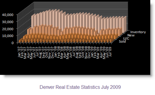Denver Real Estate Graph for 3 years sold, u/c, new and inventory.
