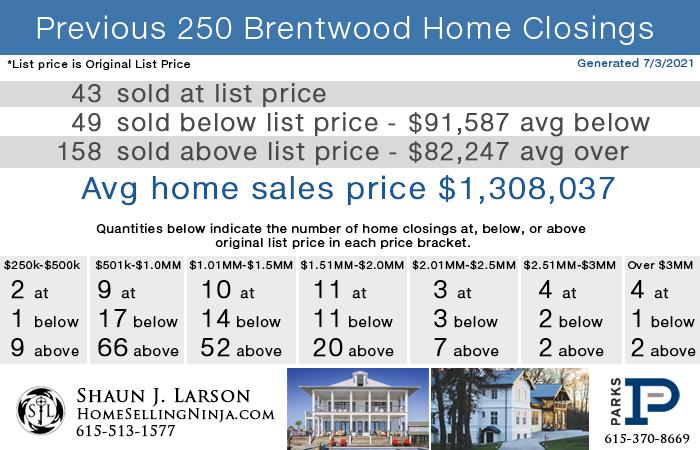 Home Sales Breakdown