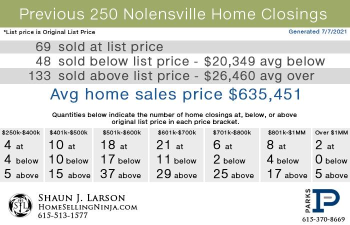 Nolensville Home Sales Breakdown