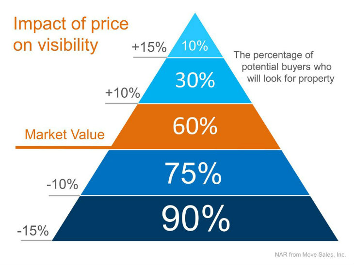 Impact of price on visibility - infographic