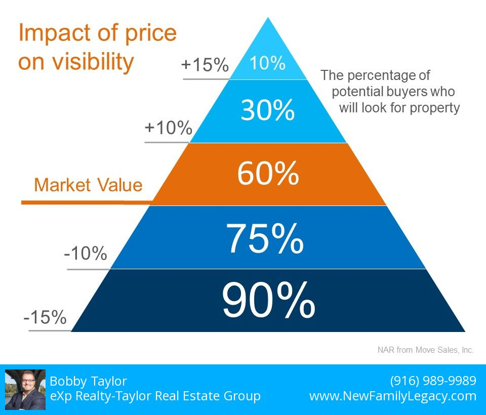 Pricing Matters