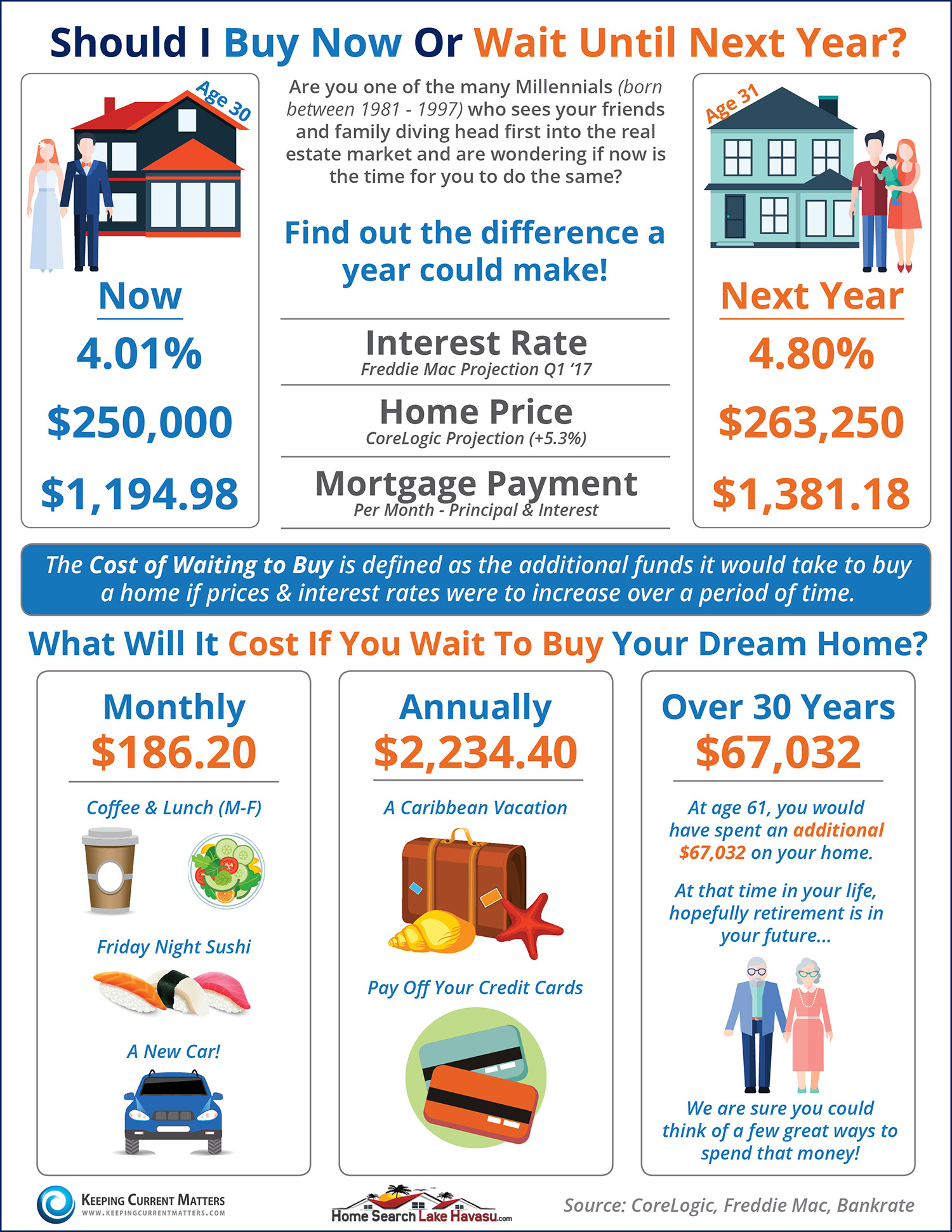 Should you buy a home now, or wait until next year? Lake Havasu real estate