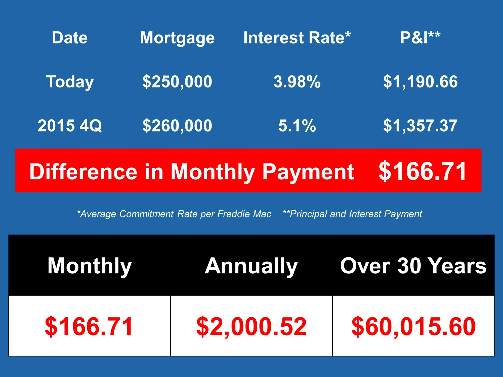 2015 mortgage interest rates to rise