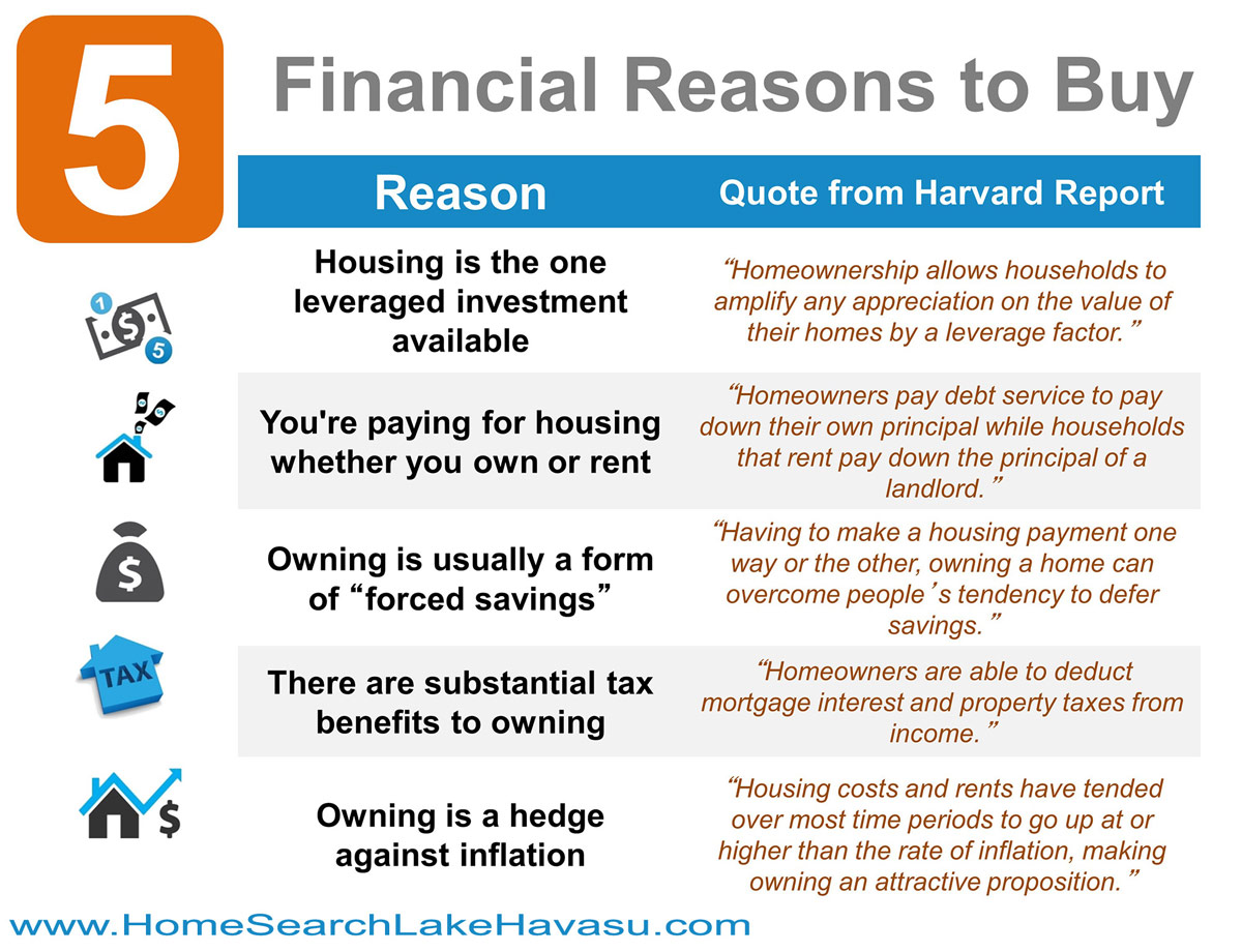 five financial reasons to buy a home in today market