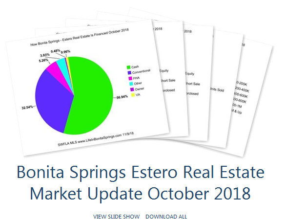 Bonita SPring real estate stats Oct 2018