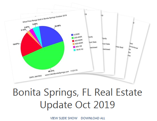 Bonita Springs Fl Real Estate Stats Oct 2019