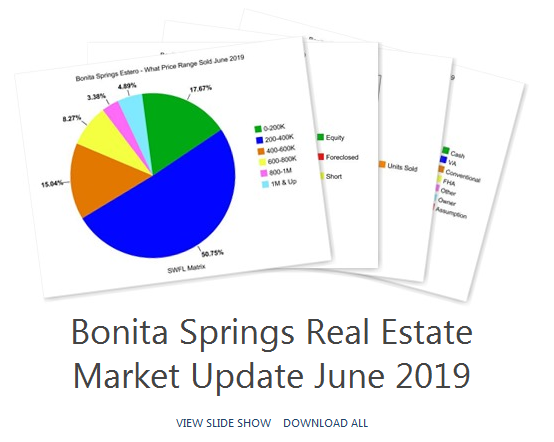 Bonita Springs real estate market report