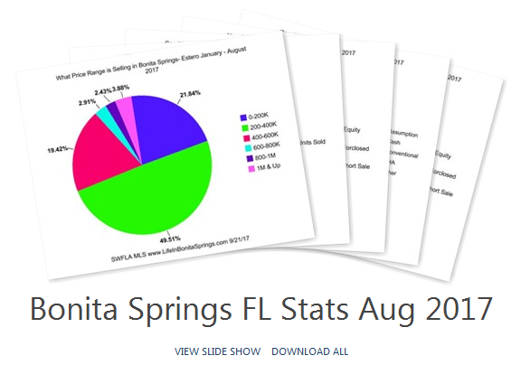 Bonita Springs Real Estate Aug 2017
