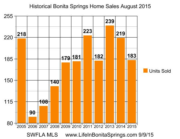 Bonita Springs Housing Sold