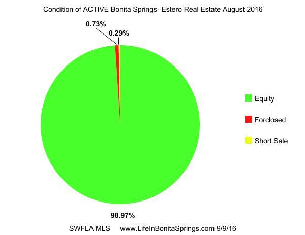 Bonita Springs Distressed Properties