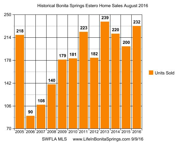 Bonita Springs Homes Statistics
