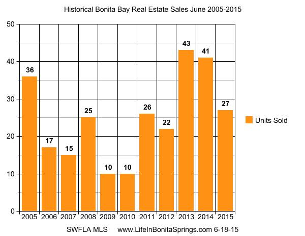 Bonita Bay Home Sales History