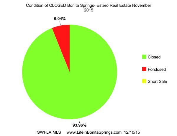 Condition Bonita Springs Home Sales