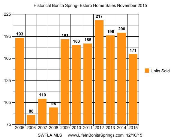 bonita-springs-units-sold-november-2015