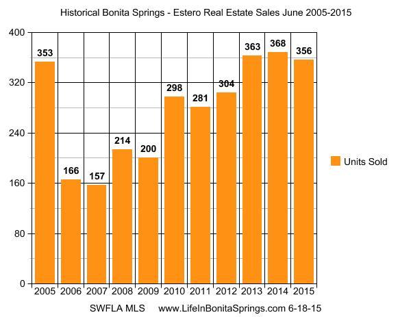 Historical Bonita Springs Sales May 2015