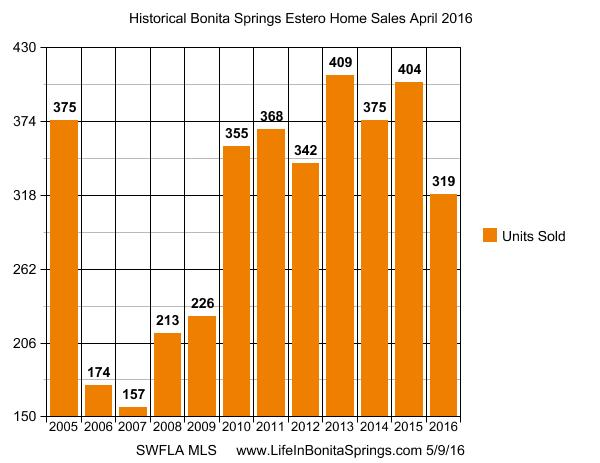 Bonita Springs Estero Florida Real Estate Market Reports | April 2016