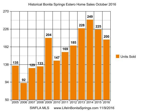 Bonita Springs Estero Historic Sales October 2016