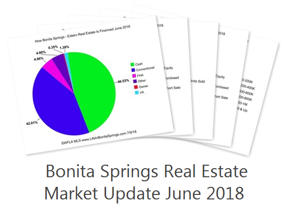 Bonita Springs Real Estate Report June 2018