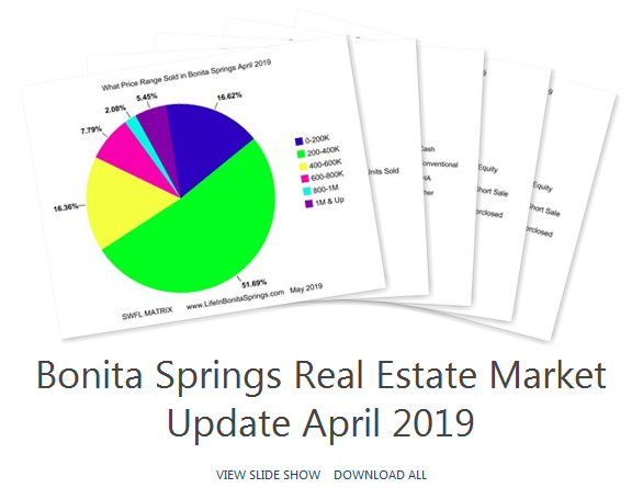 Bonita Springs Real Estate Statistics