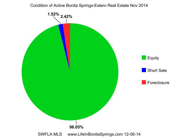 Bonita Springs Foreclosure Rates