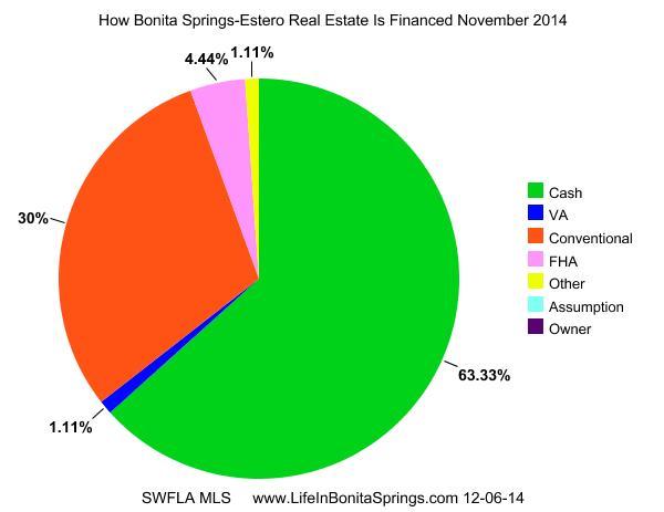 Bonita Springs Financing