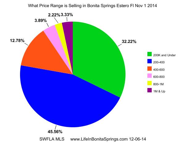 Bonita Springs Homes Sales