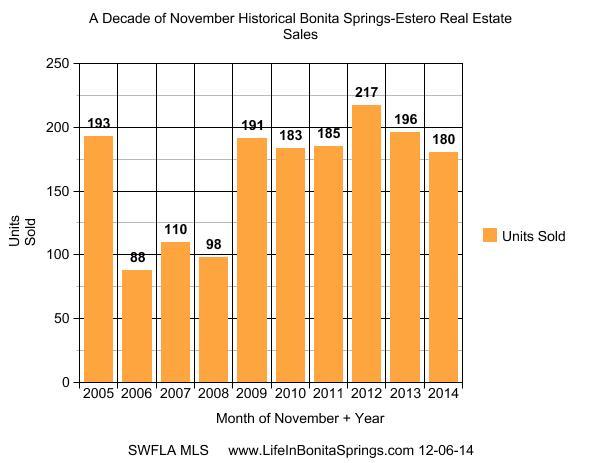 Bonita Springs Real Estate Stats