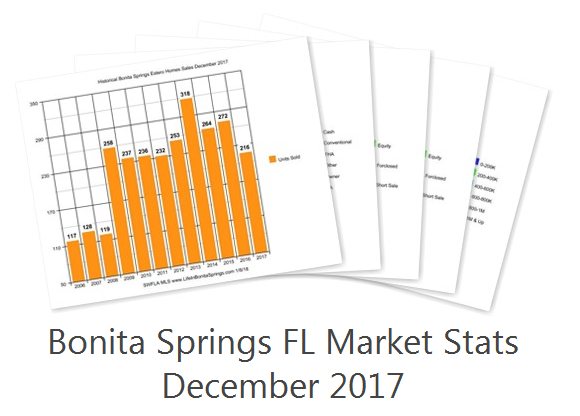 Bonita Springs market report Dec 2017