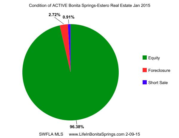 3 Condition of Bonita Springs Home Listings Jan 2015