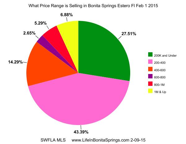 4 Bonita Springs home sale Price range