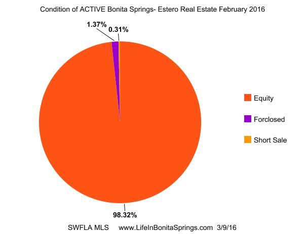 Bonita Springs Distressed Home Sales