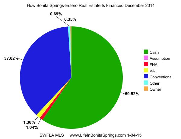 Bonita Springs Home Financing