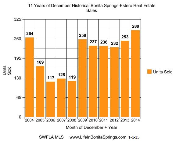 Historical Bonita Springs home sales