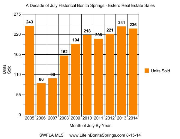 July Real Estate Market Reports