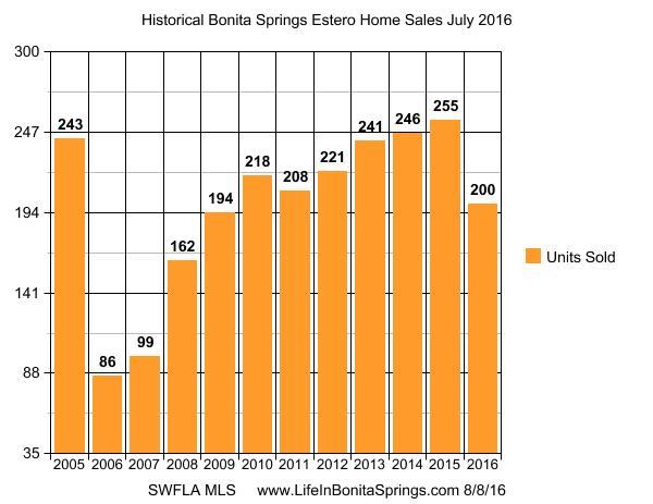 Bonita Springs home sales August 2016