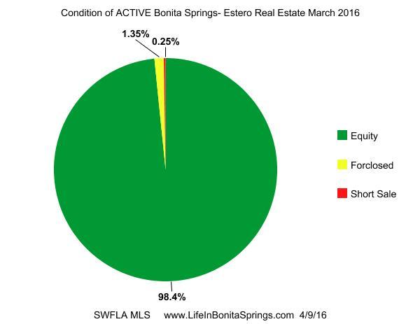 Bonita Springs  Distressed Properties active