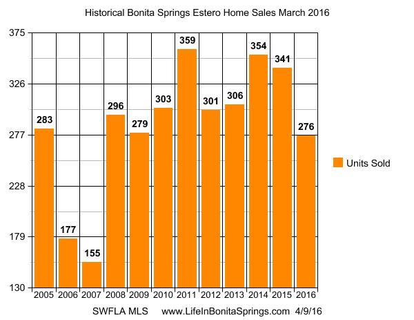 Bonita Springs Historical Sales