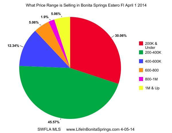 Bonita Springs Real Estate Prices