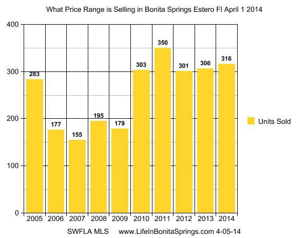 Bonita Springs Real Estate Market History