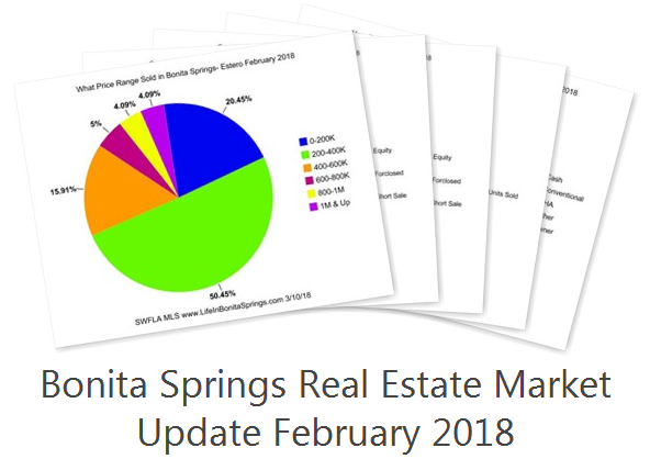 Bonita Springs Real Estate Stats